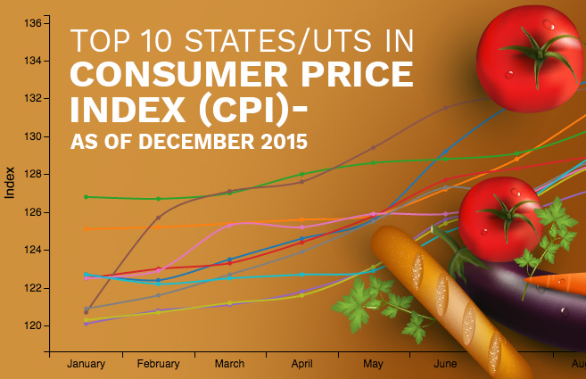 Banner of Top 10 States/UTs in Consumer Price Index (CPI) as of December 2015