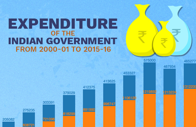 Banner of Expenditure of the Indian Government from 2000-01 to 2015-16