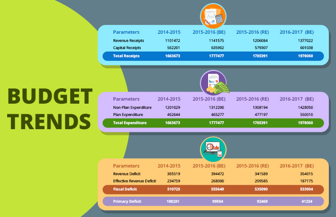 Banner of Budget Trends