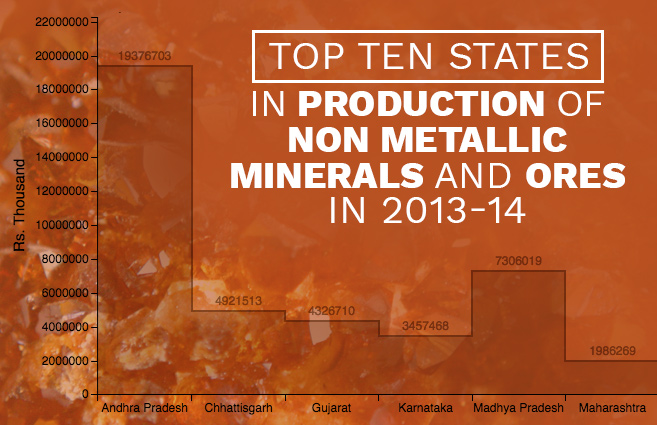 Banner of Top Ten States in Production of Non Metallic Minerals and Ores in 2013-14