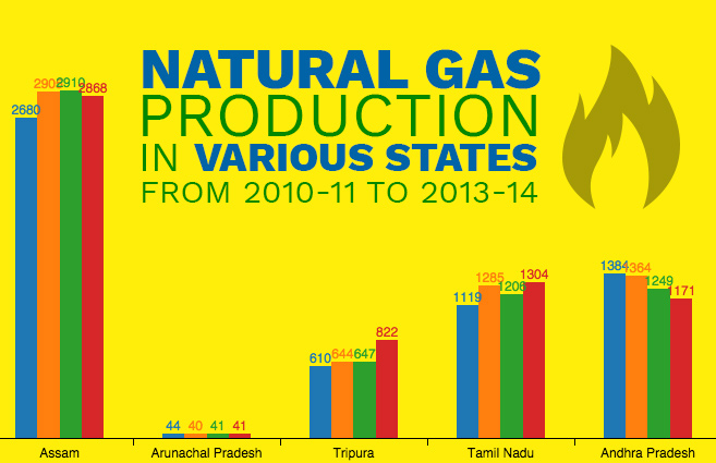Banner of Natural Gas Production in Various States from 2010-11 to 2013-14