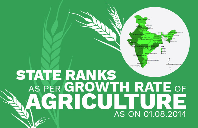 Banner of State Ranks as per Growth rate of Agriculture as on 01.08.2014
