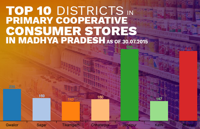 Banner of Top 10 Districts in Primary Cooperative Consumer Stores in Madhya Pradesh as of 30.07.2015