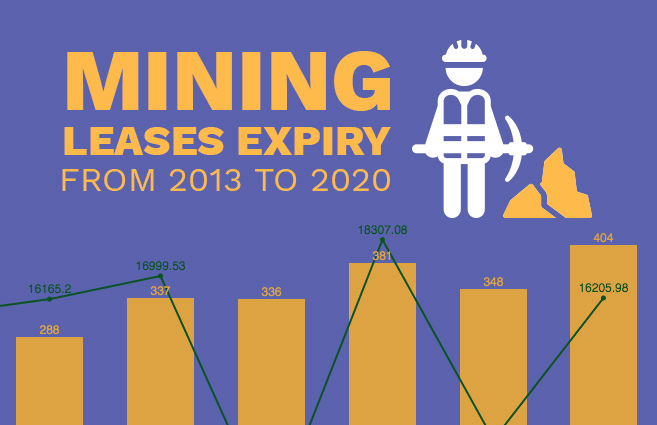 Banner of Mining Leases Expiry from 2013 to 2020