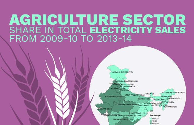 Banner of Agriculture Sector Share in Total Electricity Sales from 2009-10 to 2013-14