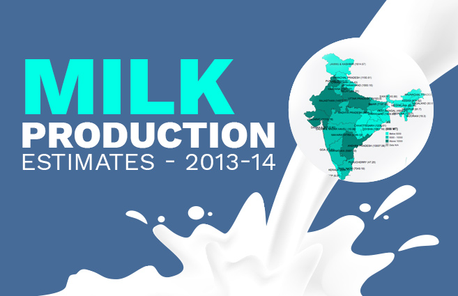 Banner of Milk Production Estimates – 2013-14