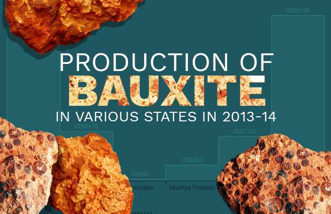 Banner of Production of Bauxite in Various States in 2013-14