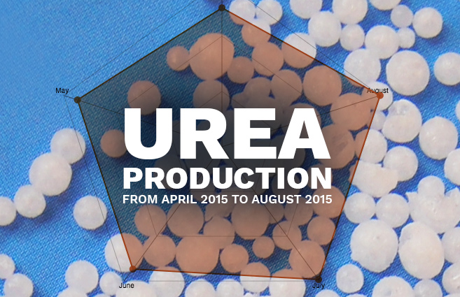 Banner of Urea Production from April 2015 to August 2015