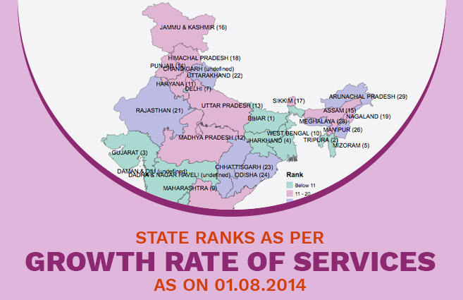 Banner of State Ranks as per Growth Rate of Services as on 01.08.2014