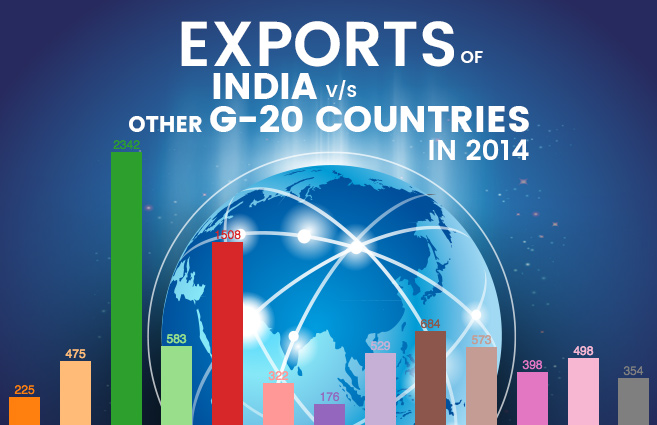 Banner of Exports of India v/s Other G-20 Countries in 2014