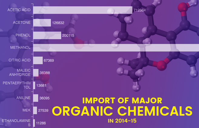 Banner of Import of Major Organic Chemicals in 2014-15