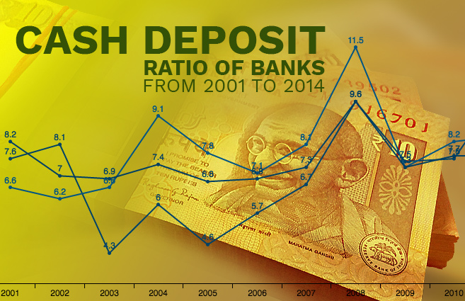 Banner of Cash Deposit Ratio of Banks from 2001 to 2014