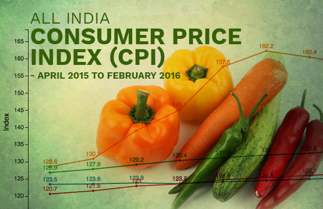 Banner of All India Consumer Price Index (CPI) – April 2015 to February 2016