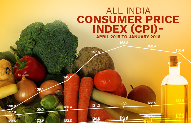 Banner of All India Consumer Price Index (CPI) – April 2015 to January 2016