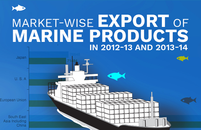 Banner of Market-wise Export of Marine Products in 2012-13 and 2013-14