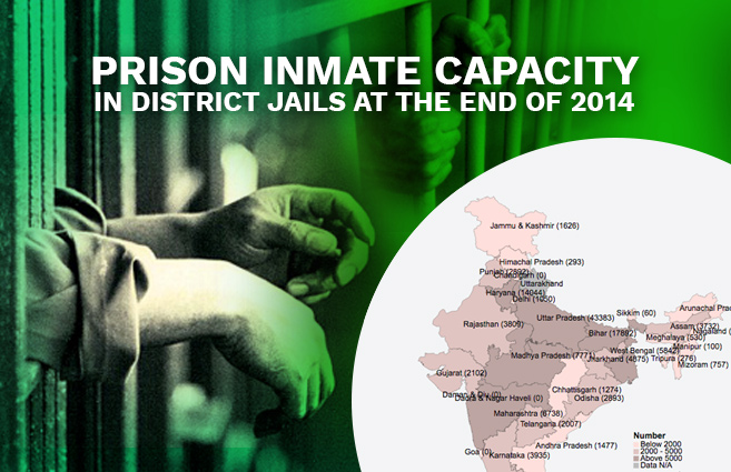 Banner of Prison Inmate Capacity in District Jails at the end of 2014