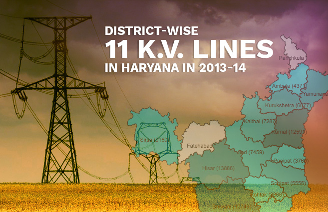 Banner of District-wise 11 K.V.  Lines in Haryana in 2013-14