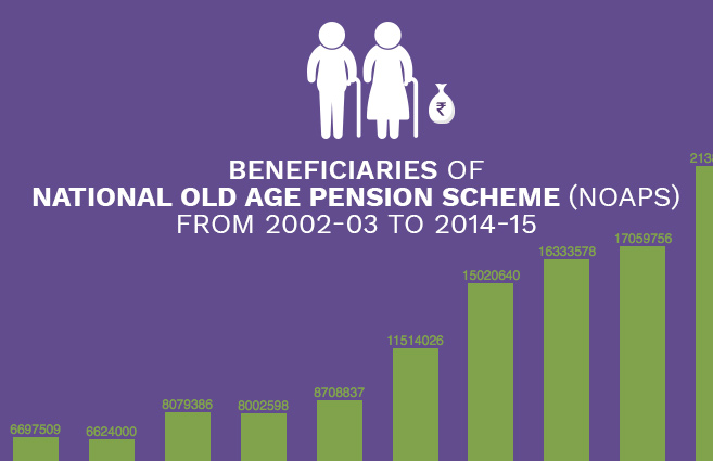 Beneficiaries of National Old Age Pension Scheme (NOAPS) from 2002