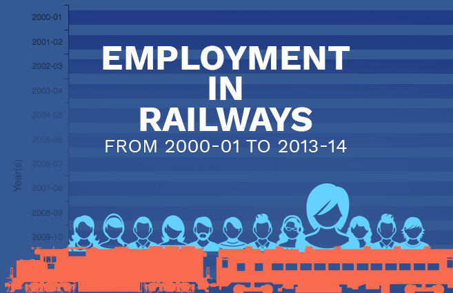 Banner of Employment in Railways from 2000-01 to 2013-14
