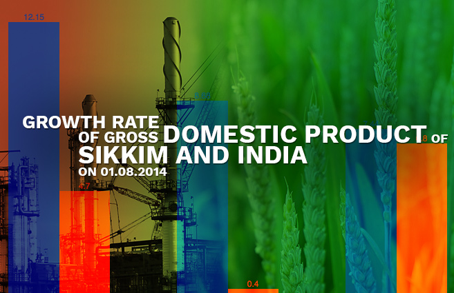 Banner of Growth Rate of Gross Domestic Product of Sikkim and India as on 01.08.2014
