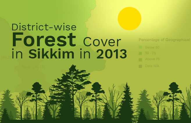Banner of District-wise Forest Cover in Sikkim in 2013