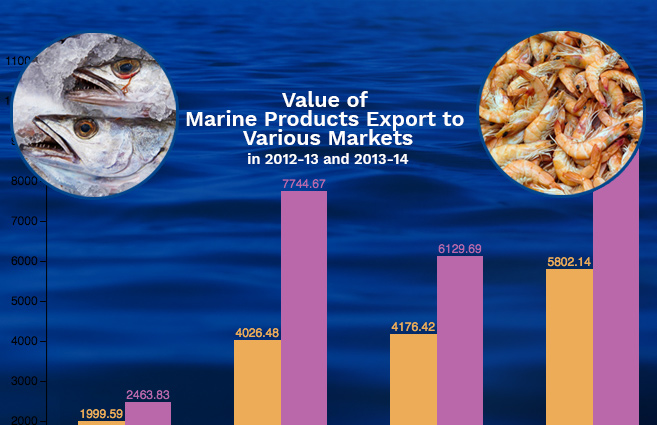 export of marine products from india