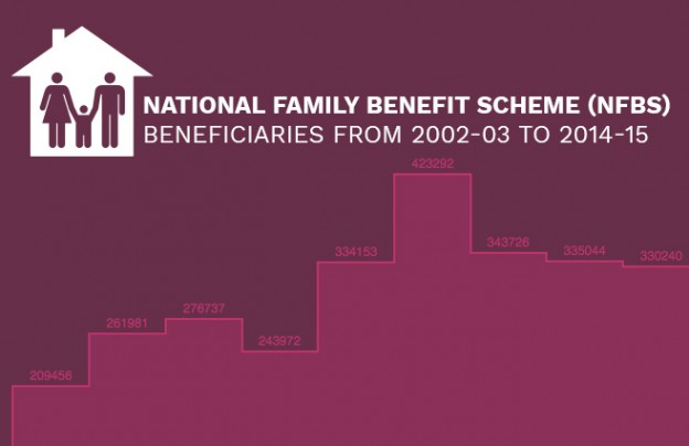 National Family Benefit Scheme (NFBS) Beneficiaries from 2002-03 to 2014-15