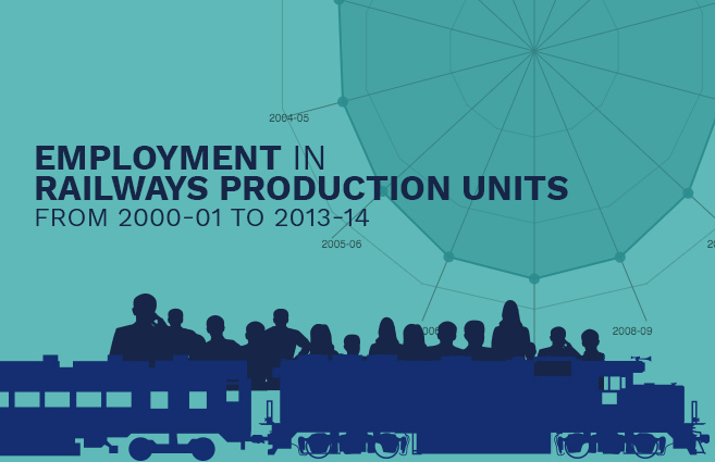 Banner of Employment in Railways Production Units from 2000-01 to 2013-14