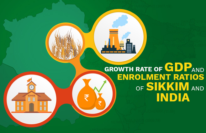 Banner of Growth Rate of GDP and Enrolment Ratios of Sikkim and India