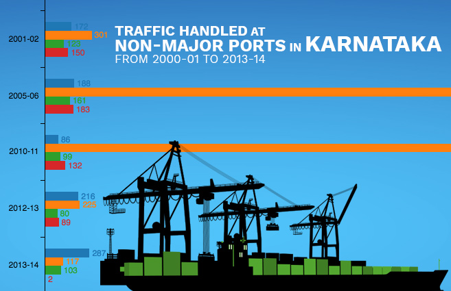 Banner of Traffic handled at Non-Major Ports in Karnataka from 2000-01 to 2013-14