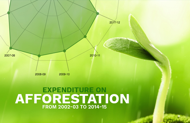 Banner of Expenditure on Afforestation from 2002-03 to 2014-15