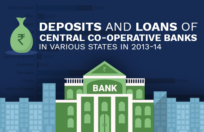 Banner of Deposits and Loans of Central Co-operative Banks in Various States in 2013-14