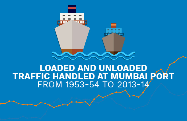 Banner of Loaded and Unloaded Traffic handled at Mumbai Port from 1953-54 to 2013-14