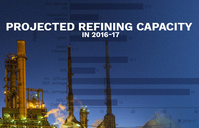 Projected Refining Capacity in 2016-17 | Open Government Data(OGD