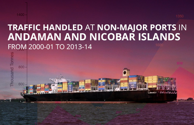 Banner of Traffic handled at Non-Major Ports in Andaman and Nicobar Islands from 2000-01 to 2013-14