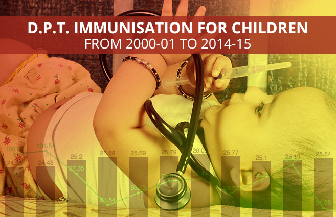 Banner of D.P.T. Immunisation for Children from 2000-01 to 2014-15