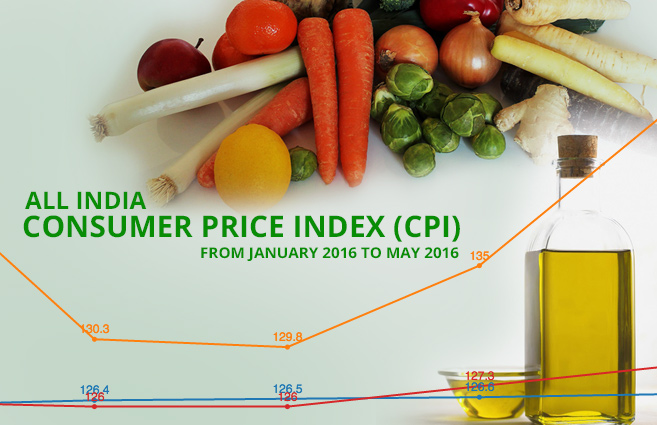 Banner of All India Consumer Price Index (Rural /Urban) up to May 2016