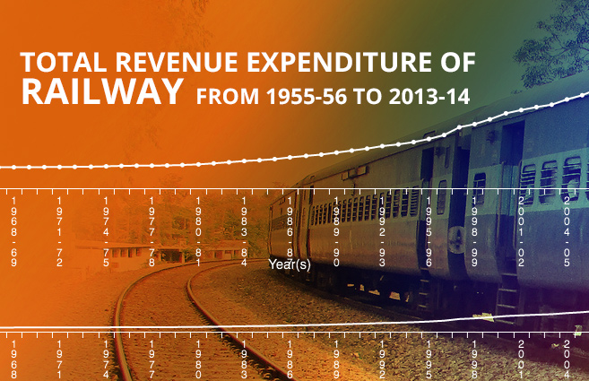 Banner of Total Revenue Expenditure of Railway from 1955-56 to 2013-14