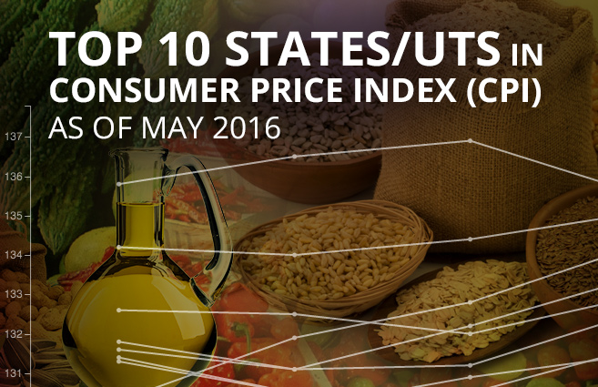 Banner of Top 10 States/UTs in Consumer Price Index (CPI) as of May 2016