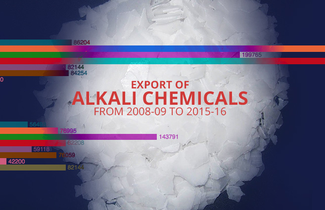 Banner of Export of Alkali Chemicals from 2008-09 to 2015-16