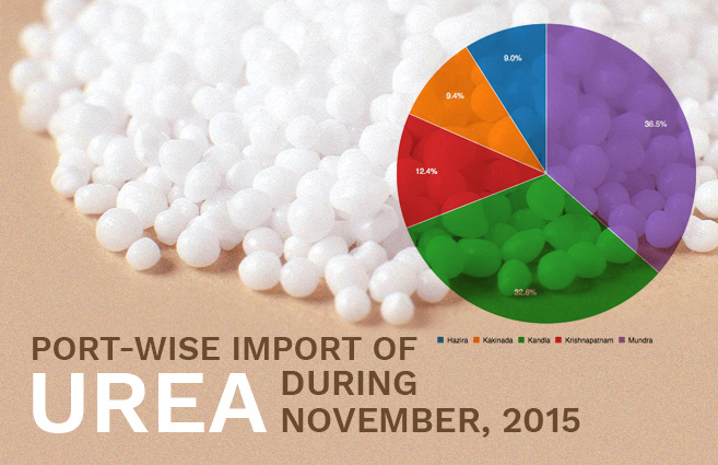 Banner of Port-wise Import of Urea during November, 2015