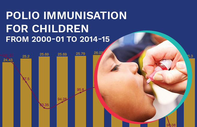Banner of Polio Immunisation for Children from 2000-01 to 2014-15