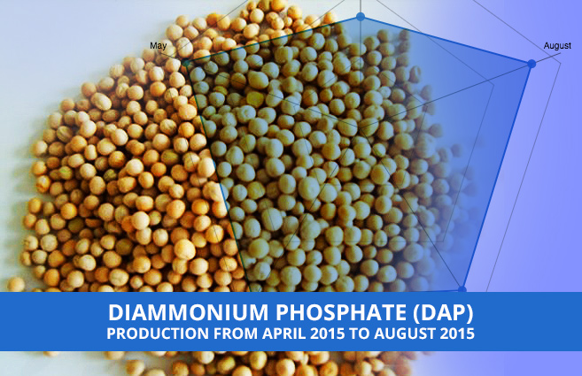 Banner of Diammonium Phosphate (DAP) Production from April 2015 to August 2015