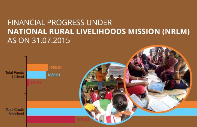 Banner of Financial Progress under National Rural Livelihoods Mission (NRLM) as on 31.07.2015