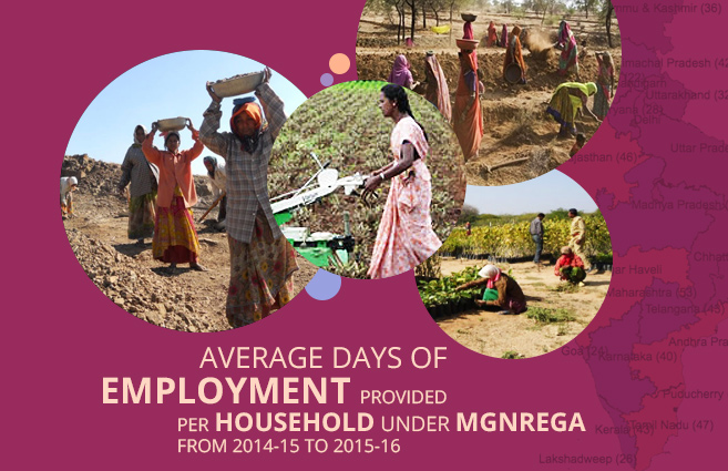 Banner of Average Days of Employment Provided Per Household under MGNREGA from 2014-15 to 2015-16