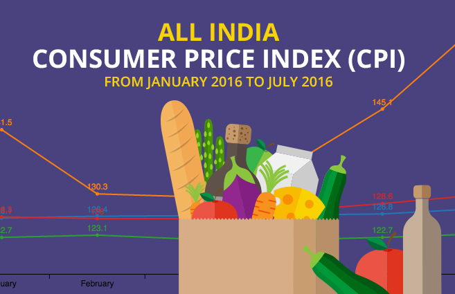 Banner of All India Consumer Price Index (CPI) from January 2016 to July 2016