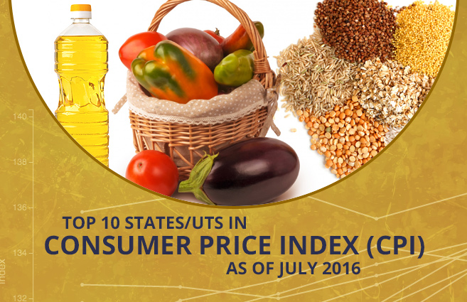 Banner of Top 10 States/UTs in Consumer Price Index (CPI) as of July 2016