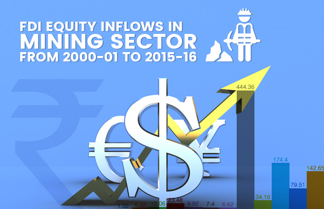 Banner of FDI Equity Inflows in Mining Sector from 2000-01 to 2015-16