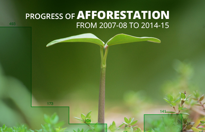 Banner of Progress of Afforestation from 2007-08 to 2014-15