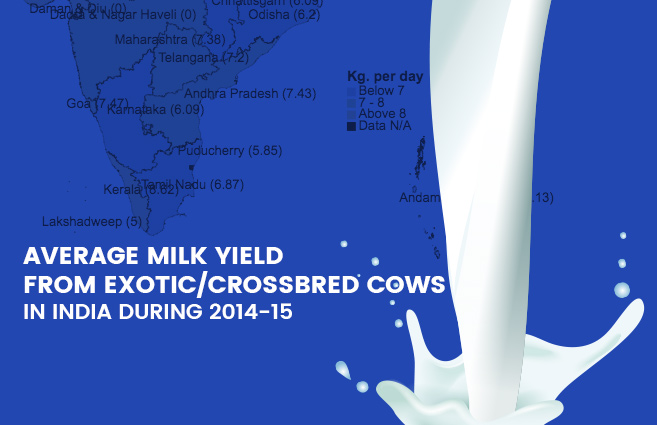 Banner of Average Milk Yield from Exotic/Crossbred Cows in India during 2014-15